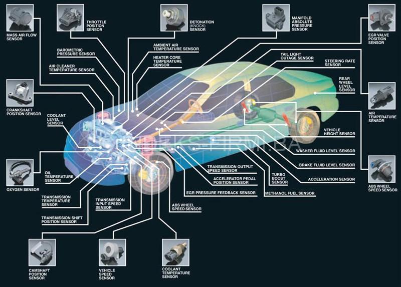 -Auto klima Doboj-popravka i punjenje auto klima. -Popravka svih elektro uređaja na motornim vozilima. -Dijagnostika putničkog i teretnog programa vozila.